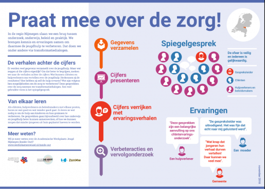 Infographic_Praat_mee_over_de_zorg.png